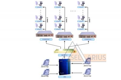 Многозонная система оповещения на базе АТС и БСТЛ-7-2