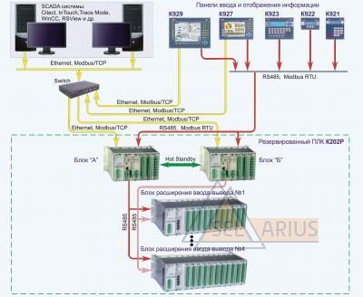 Система управления на базе К202Р